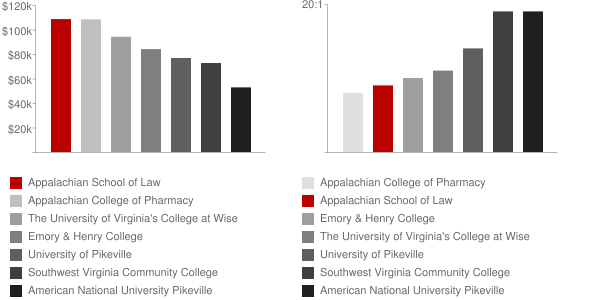 Appalachian School of Law Faculty Compensation and Workload Chart