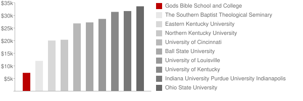 Gods Bible School and College Tuition Comparison Chart