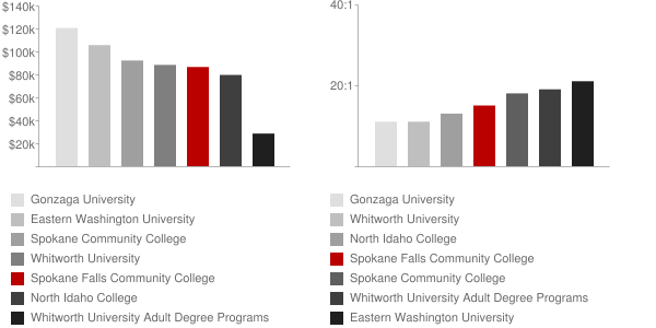 Spokane Falls Community College Faculty Compensation and Workload Chart
