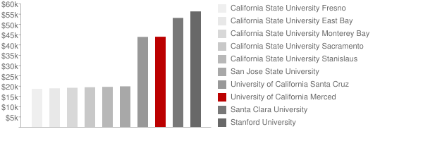 University of California Merced Tuition Comparison Chart